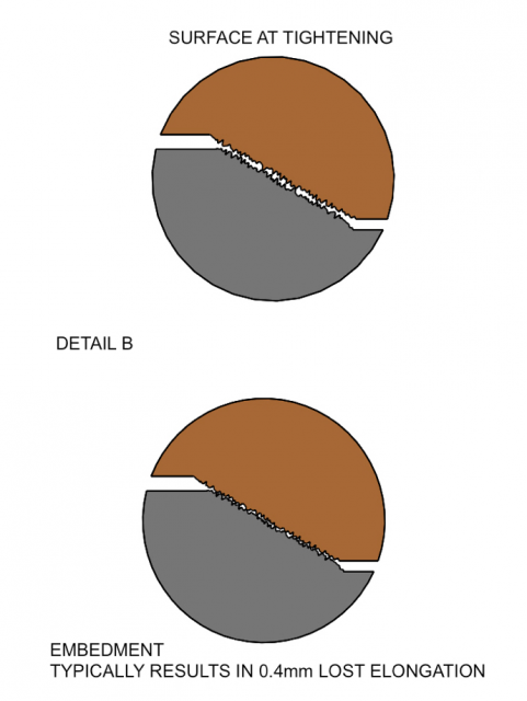 surface-at-tightening